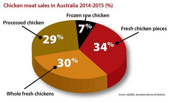 per-captica-consumption-1511PIaustralianpoultry1.jpg