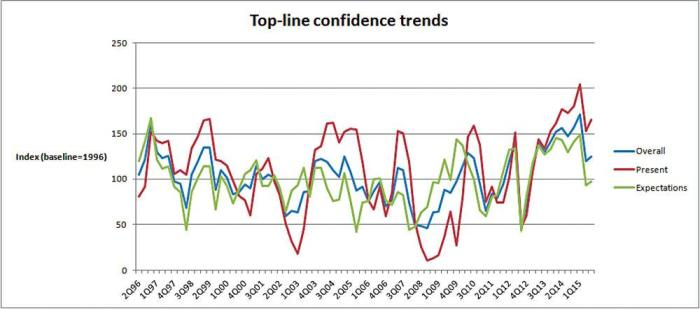 top-line-poultry-industry-confidence-trends