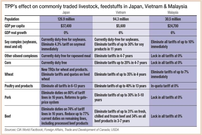 TPP-effect-on-Asian-ag-trade-table