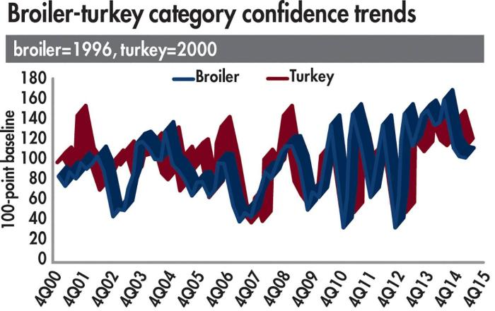 Broiler-turkey-confidence-trends