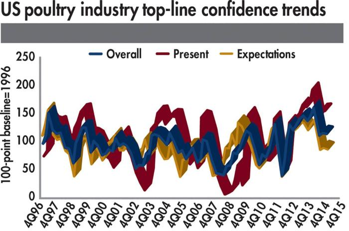 Top-line-confidence-trends