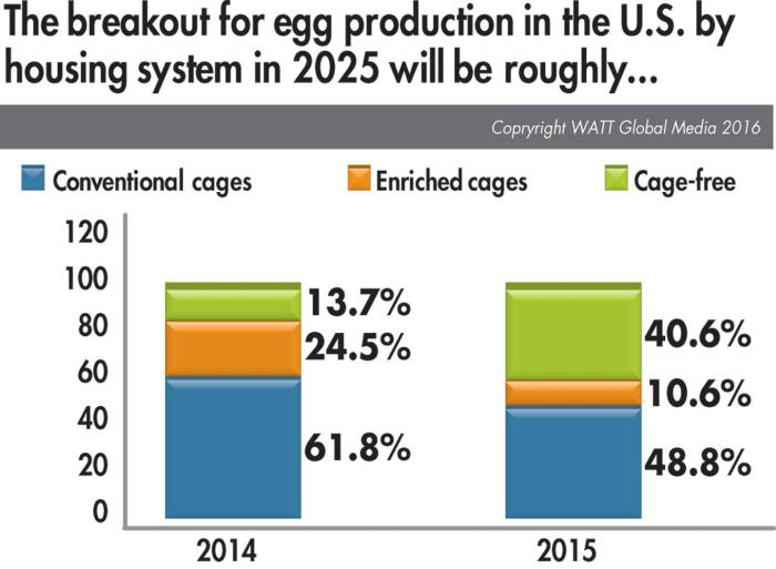 2015-egg-producer-predictions-for-future-hen--housing.jpg