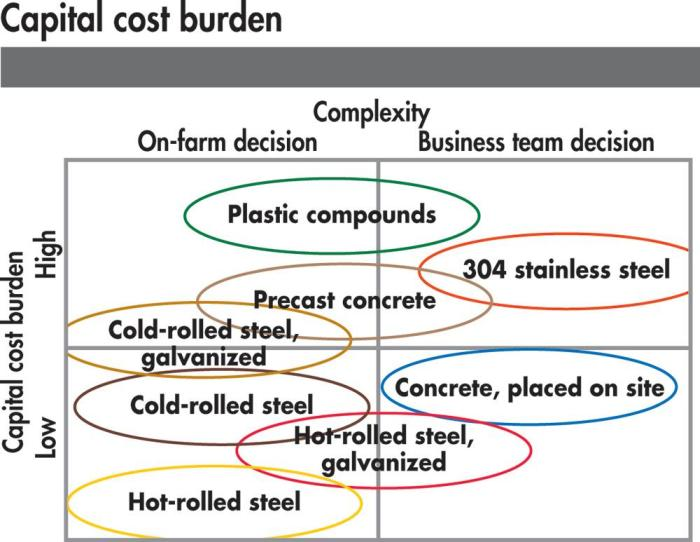 pig equipment capital cost burden