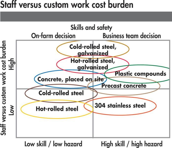 pig equipment custom work cost burden