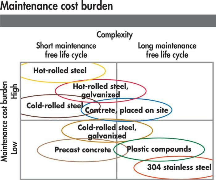 pig equipment maintenance cost burden