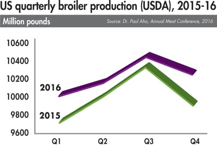 US-quarterly-broiler-production-2015-16