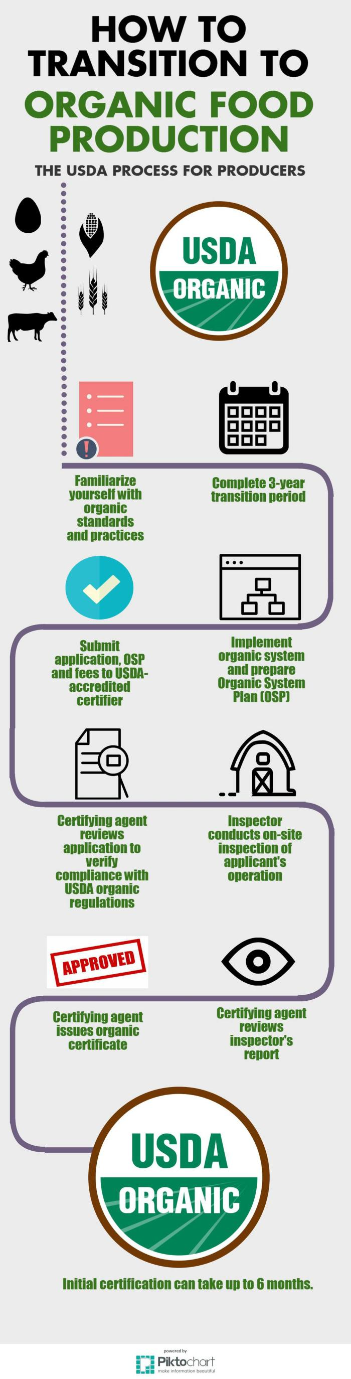 Infographic how to transition to organic food production wattagnet how to transition to organic farming xflitez Gallery