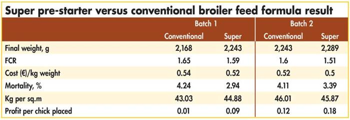Broiler super pre-starter formulation secrets revealed