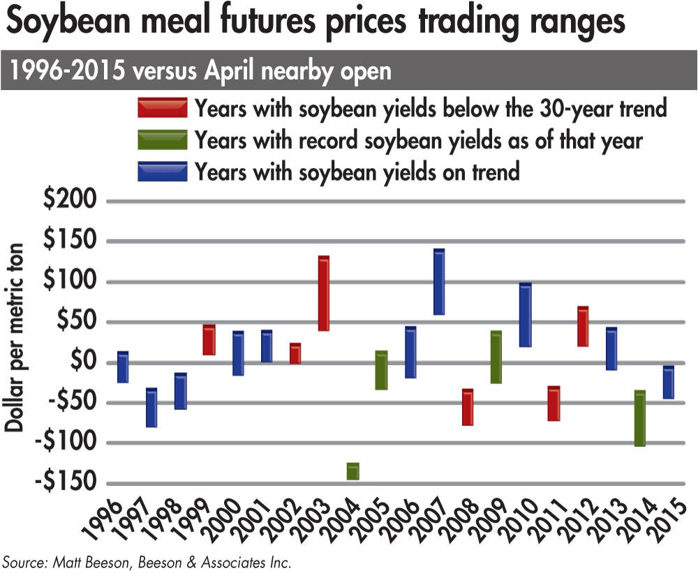 soybean-meal-futures-trading-ranges
