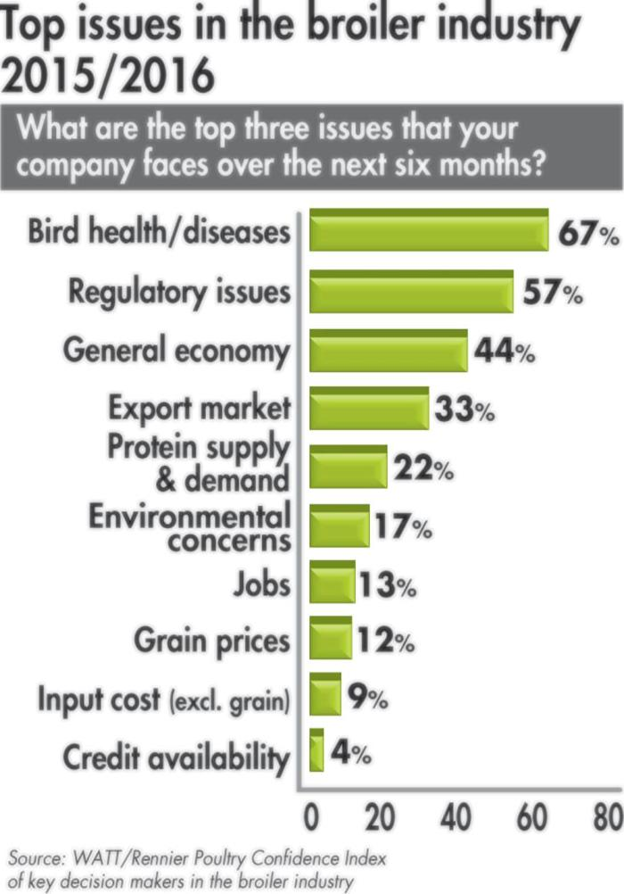 Top Issues In Broiler Industry Trend