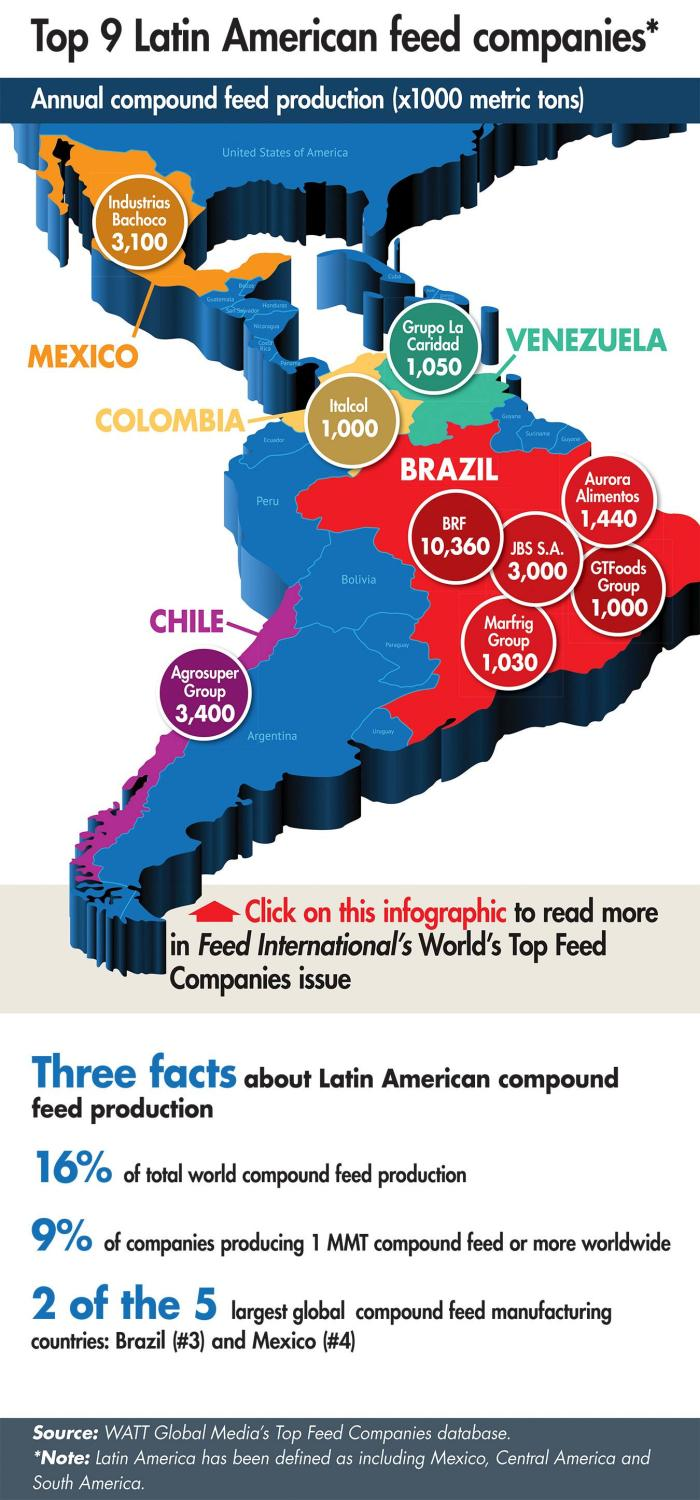 Top 9 Latin American Feed Companies