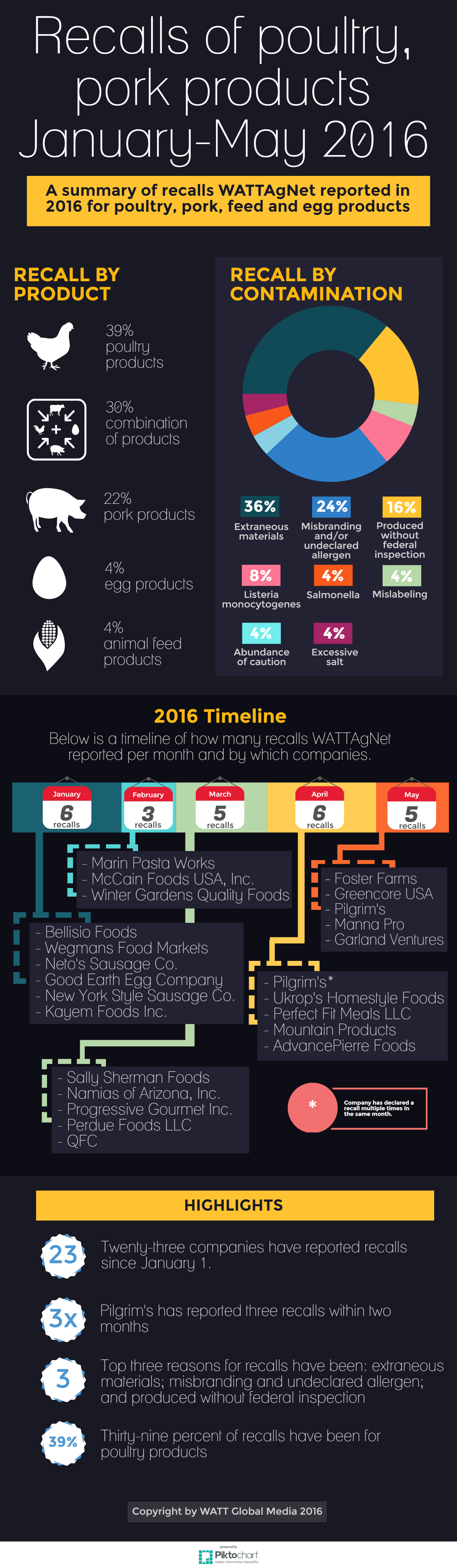 Recalls-of-poultry-pork-products-january-may-2016.infographic.png