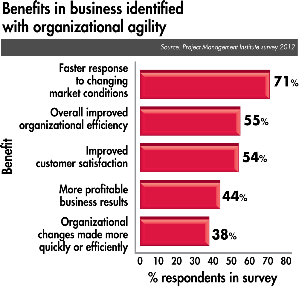 business benefits with organizational agility