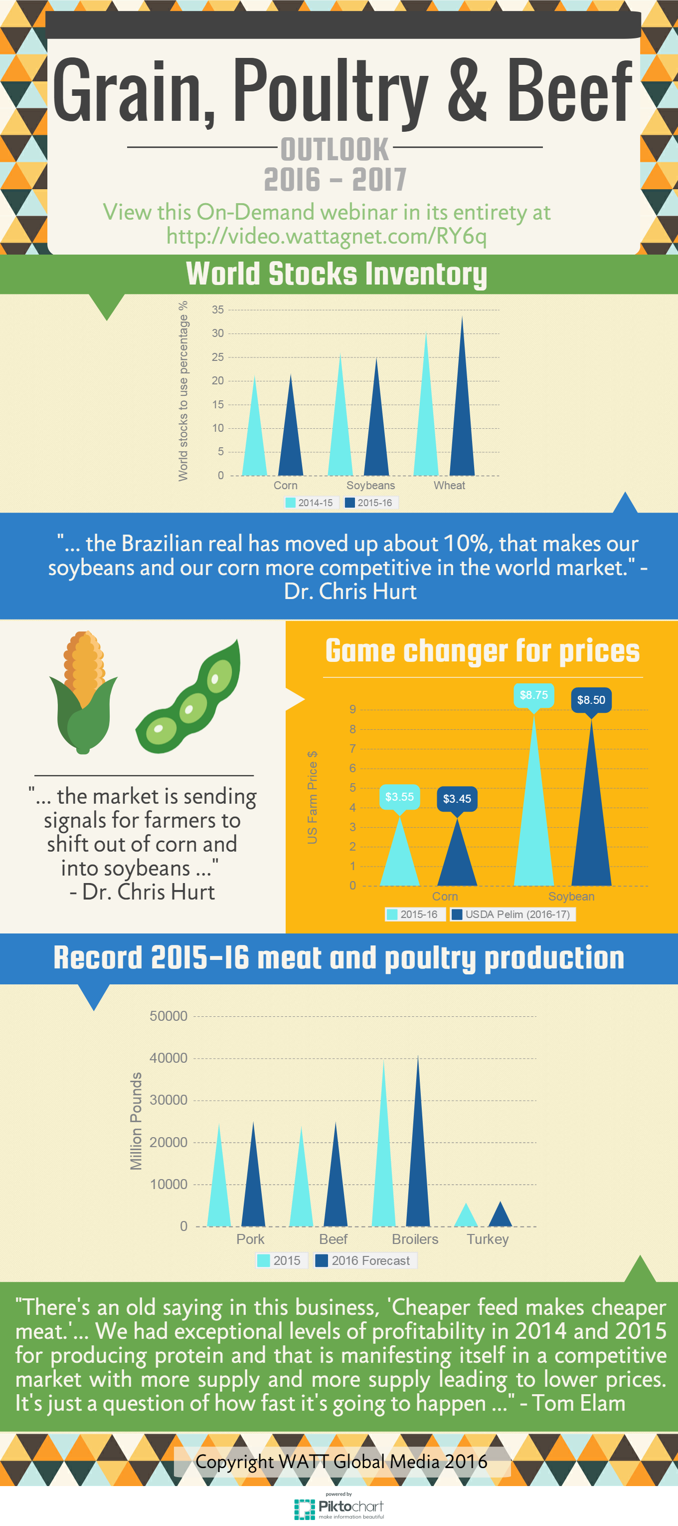 grain-poultry-and-beef-outlook-2016-highlights-v3