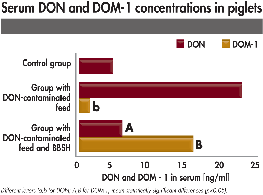 serum DON and DOM 1 concentrations in piglets