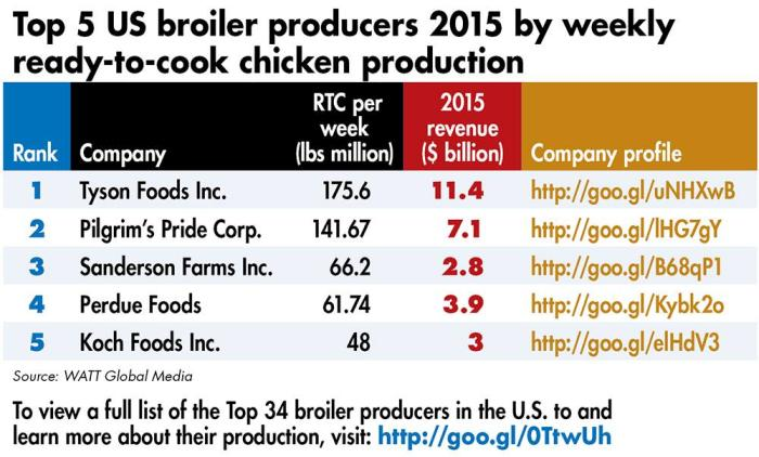 Top 5 Broiler Producers Dominate Us Production Wattagnet