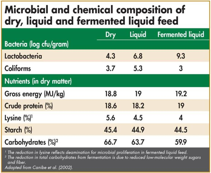 composition of liquid feed