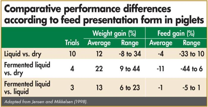 feed presentation form in piglets