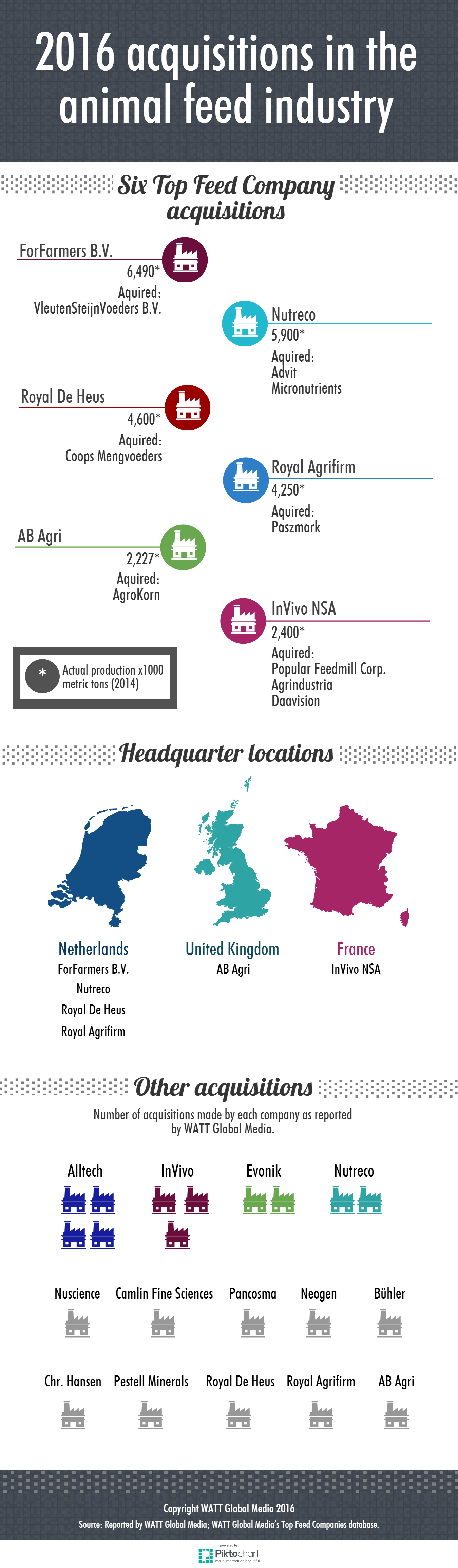 2016-acquisitions-in-the-animal-feed-industry_INFOGRAPHIC