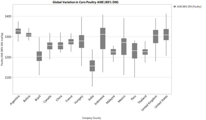 Corn-variability-by-country-1607Variability2.jpg