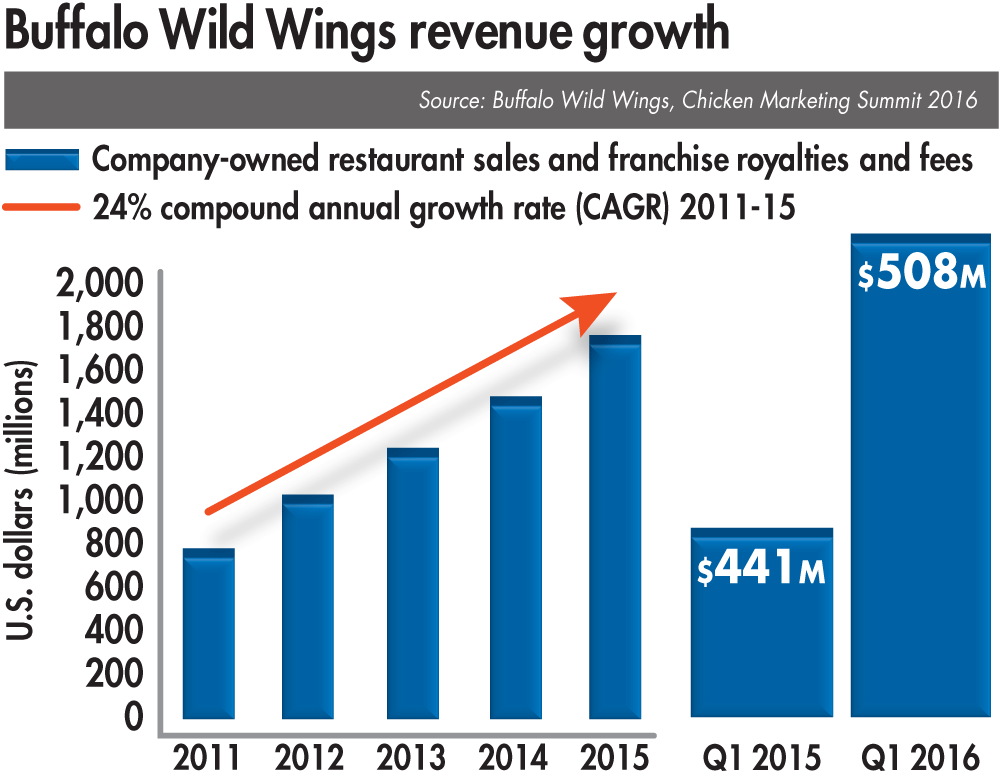 Buffalo-Wild-Wings-reveune-growth-1609USAchickenbuyers.png