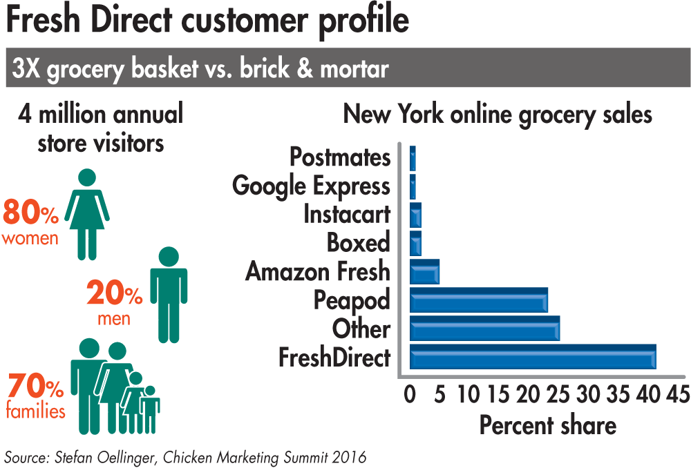 FreshDirect-customer-profile