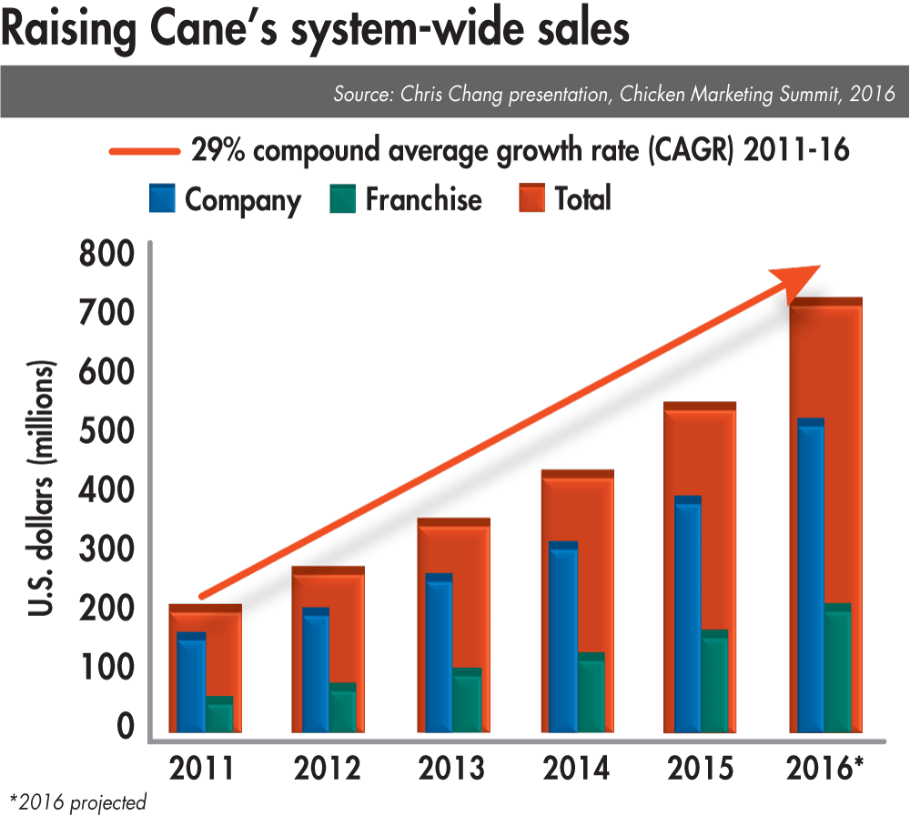 Foodservice, retail grocery buyers bullish on chicken ... Raising Cane's Locations