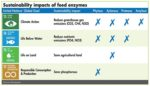 feed-enzymes-align-with-UN-Global-Goals.jpg