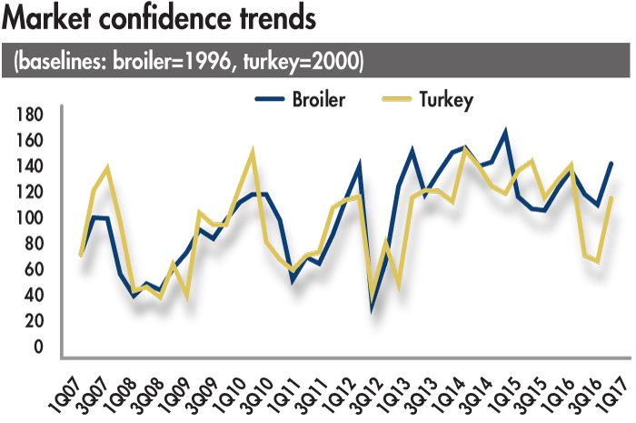 Market-confidence-trends-2017