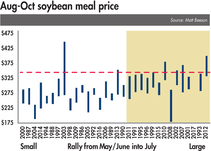 Soybean meal prices: what's ahead for rest of 2017? | WATTAgNet