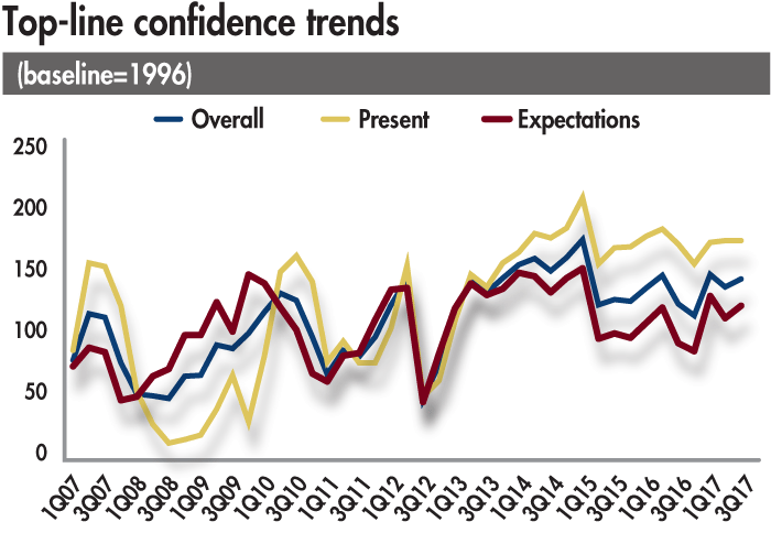 top-line-confidence-trends-2017