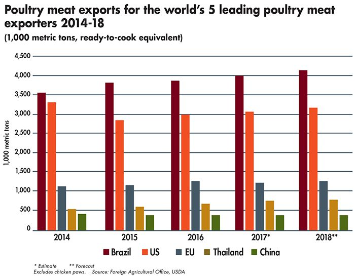 Global chicken meat exports to increase 3 percent in 2018