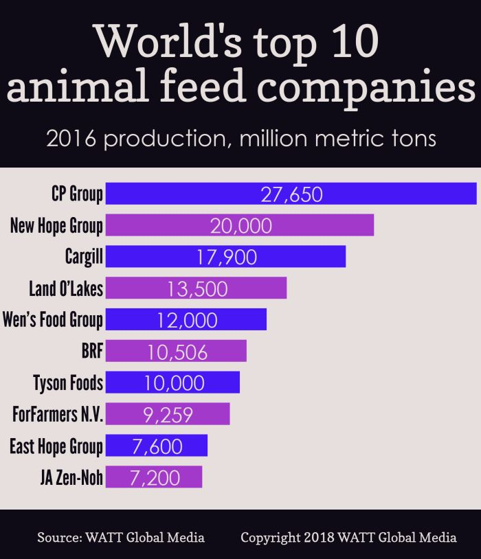 Infographic Worlds Top 10 Animal Feed Companies Wattagnet
