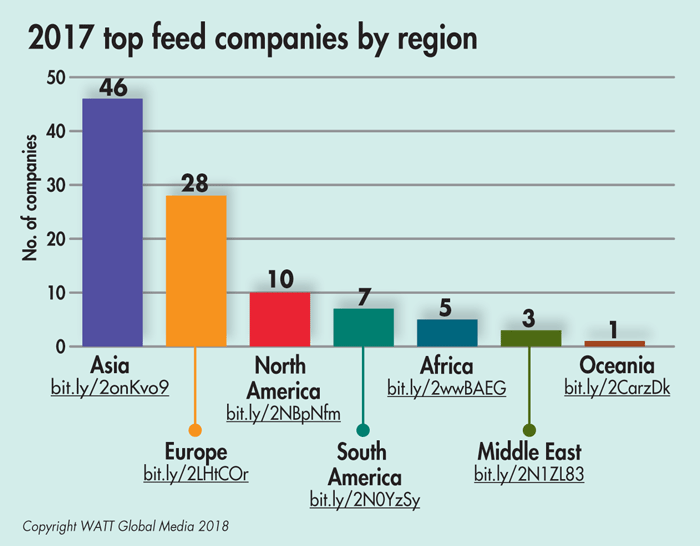 World's top 100 feed producers in 2017 | WATTAgNet