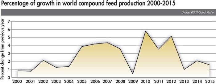 2015-compound-feed-production-trend