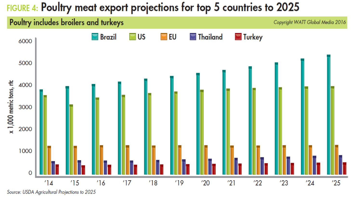Poultry-meat-export-projections-for-top-5-countries-to-2025