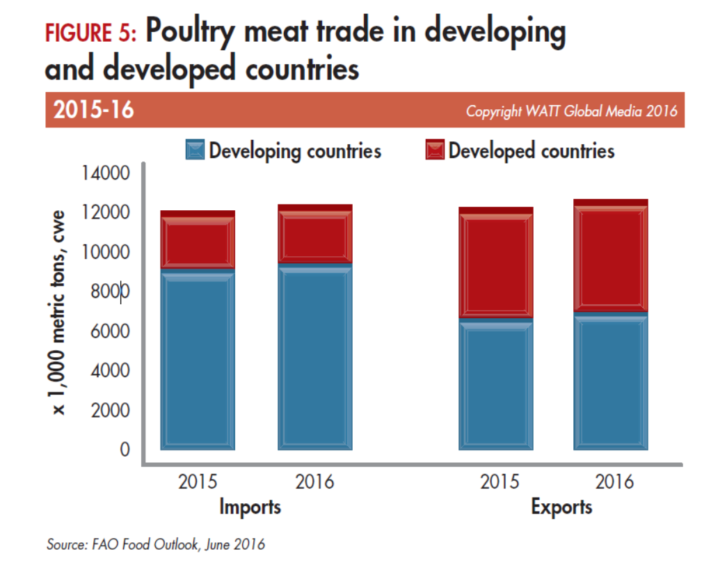 Poultry-meat-trade-by-region-2015-16