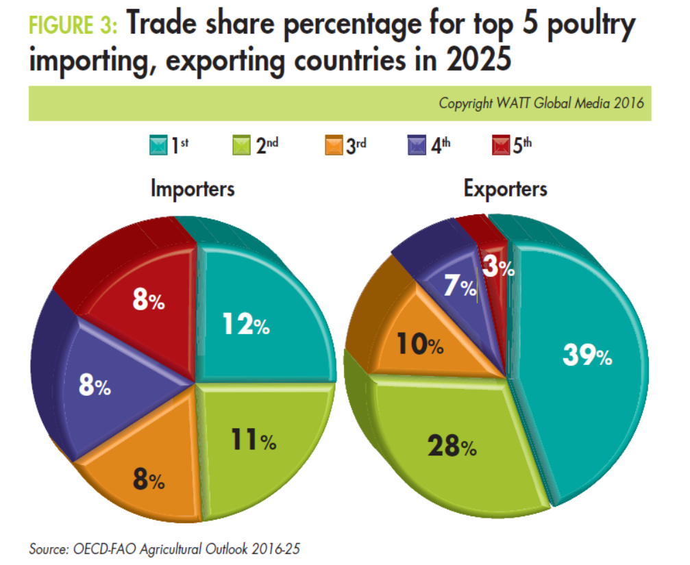 Trade-share-percentage-for-top-5-poultry-importers-exporters-in-2025