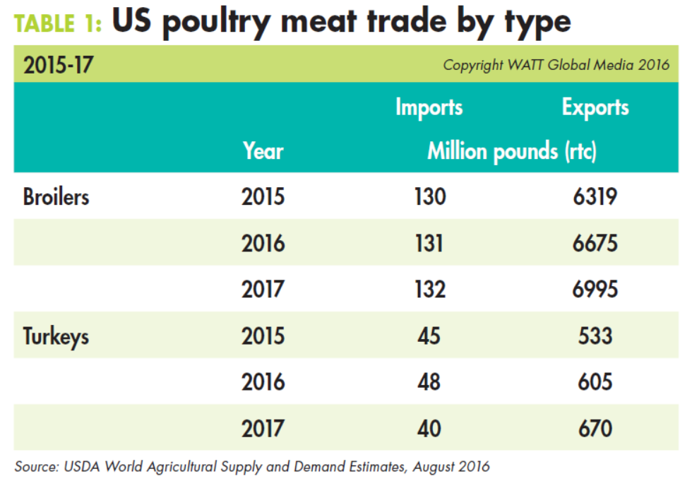 US-poultry-meat-trade-by-type-2015-17