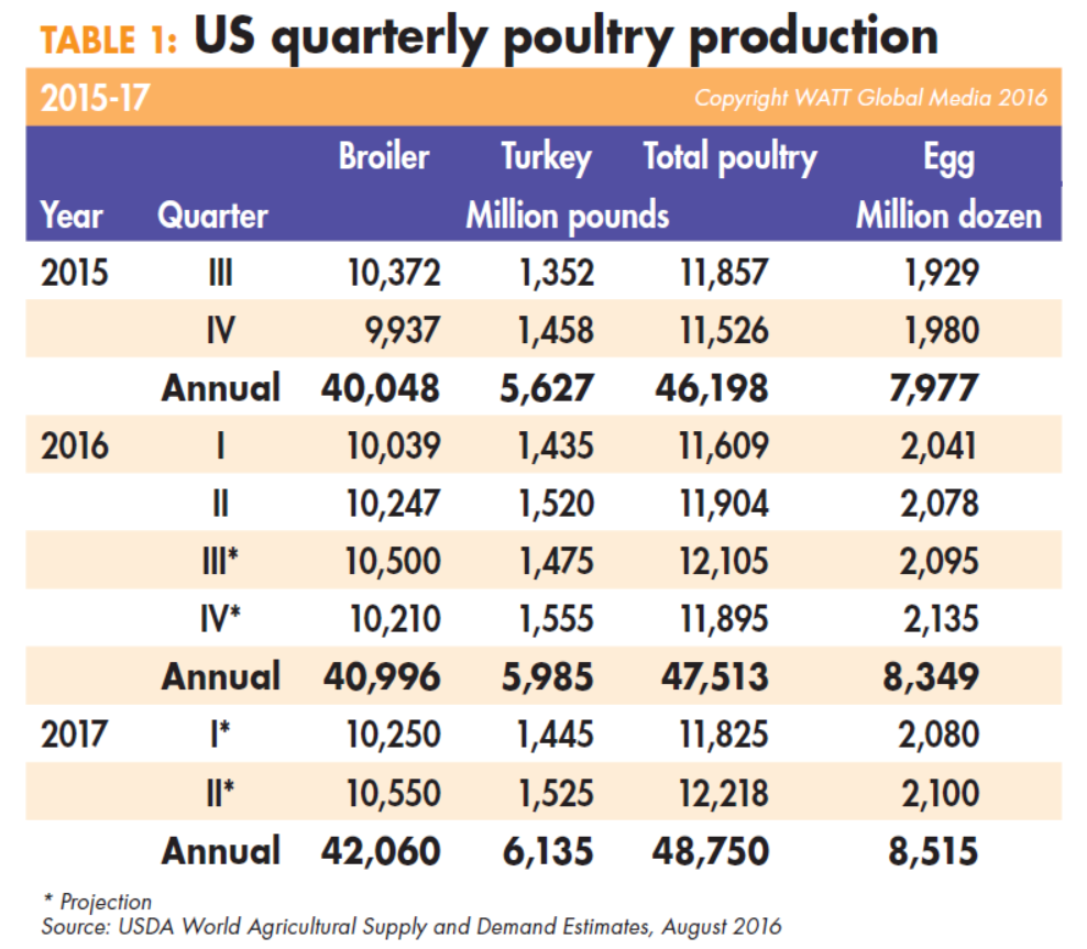 US-quarterly-poultry-production-2015-17