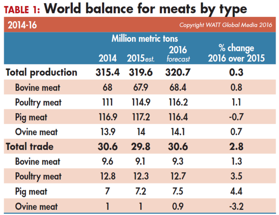 World-balance-for-meats-by-type-2014-16