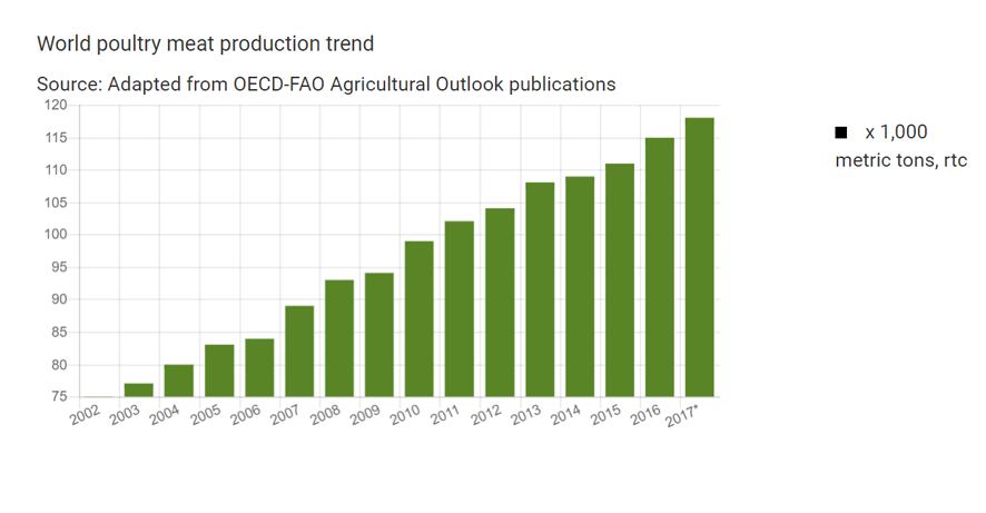 World-poultry-meat-production-trend-2002-17
