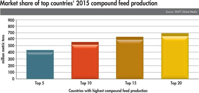 compound-feed-production-market-share