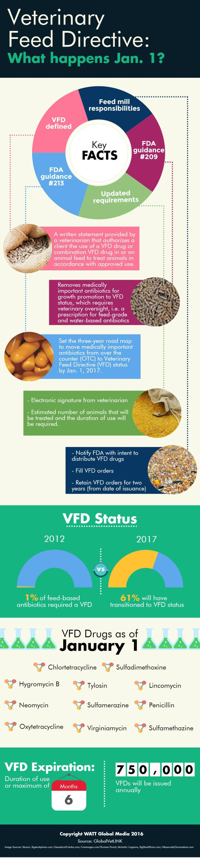 veterinary-feed-directive-what-happens-jan-1.v2.INFOGRAPHIC