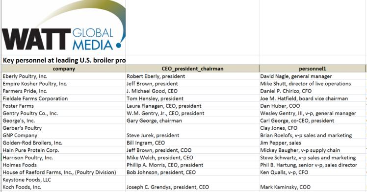 Key personnel at leading U.S. broiler producers