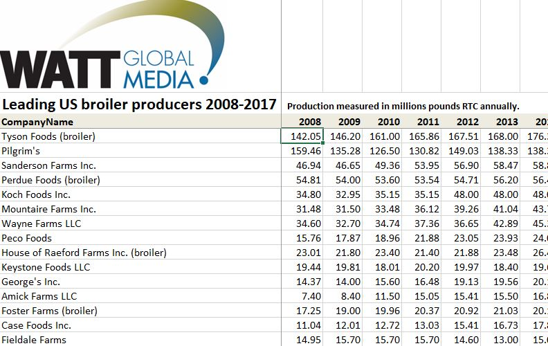 Top US Poultry Producers