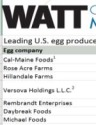 Top U.S. Egg producers 2012-2017
