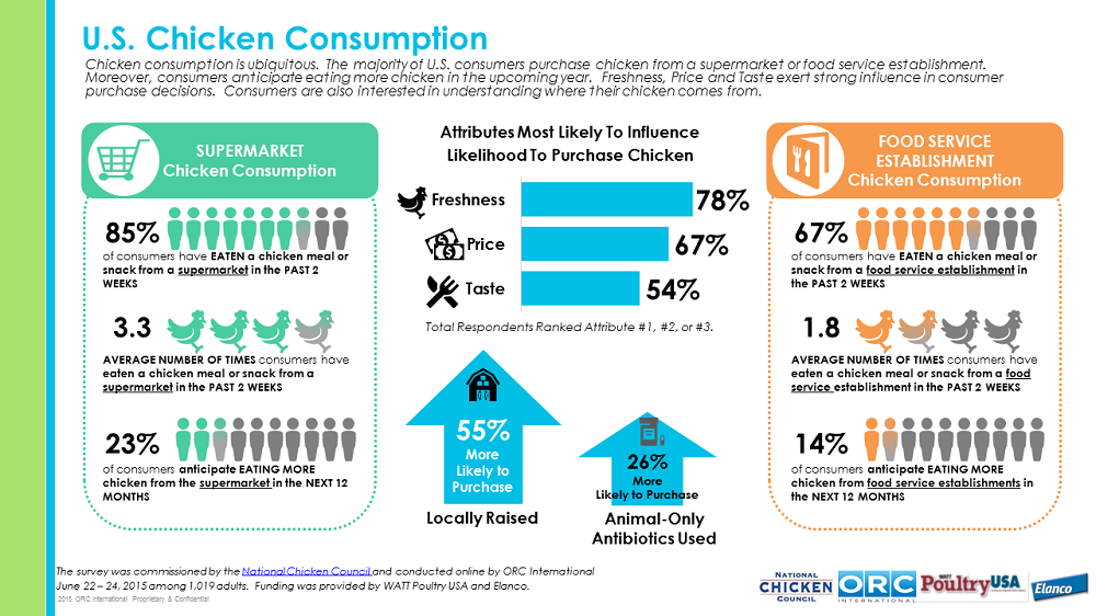 Trends In Consumption Patterns