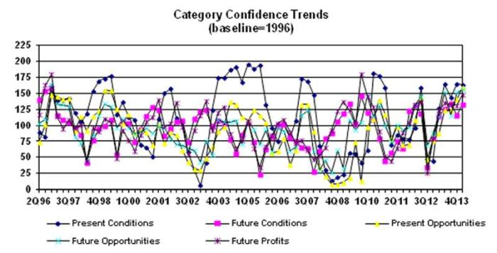 Category-confidence-trends-1404USAnotp.jpg