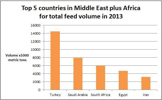 MiddleEast-Africa-feed-volume-1404FIpanorama.JPG